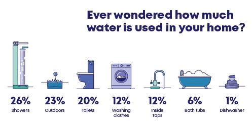 Image showing use of drinking water in your home sourced from the Sydney Water website