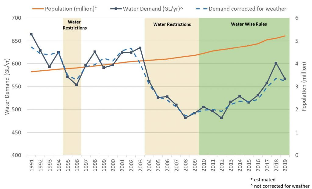 Graph showing Sydney water demand 1991 to 2018, copy of original from the Sydney Water conservation report 2018-2019